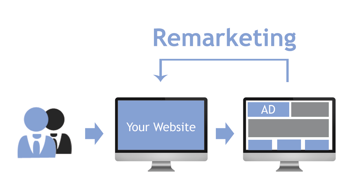 4 Basic Steps To Run Your First Remarketing Campaign