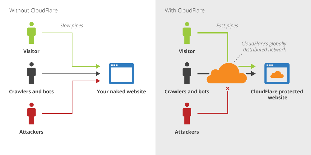 Cloudflare Free CDN For Your Viral Website